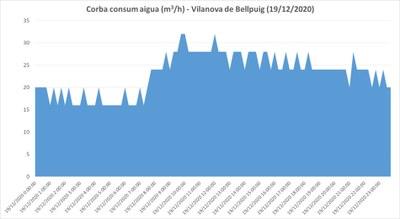 Corba de consum d'aigua potable a la sortida dels dipòsits (19/12/2020)